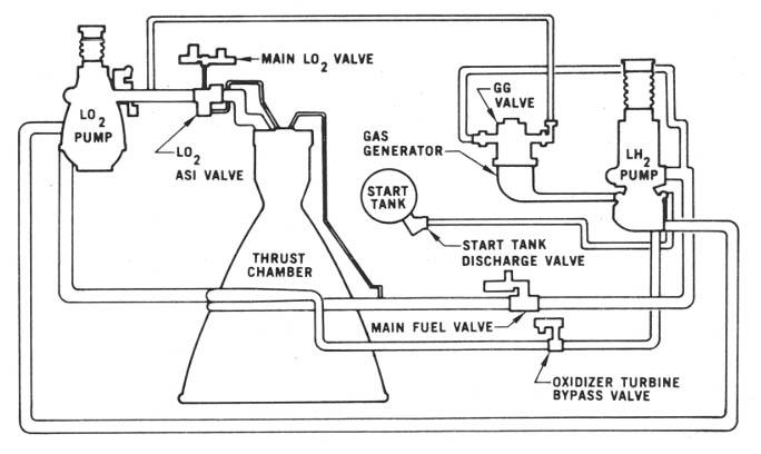 les moteurs du saturn 5