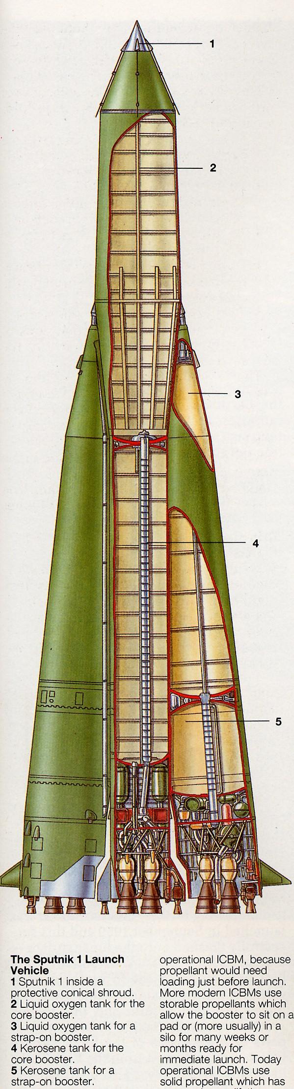 1-Spoutnik à l'interieur d'une coqueprotectrice conique;2et3-réservoirs d'oxygène liquide;4-réservoirs d'oxygène liquide pour le booster central
