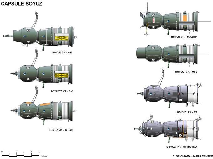 Le vaisseau Soyouz